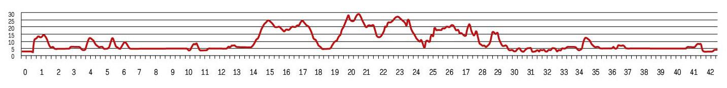 Карта высот марафона в Рейкьявике