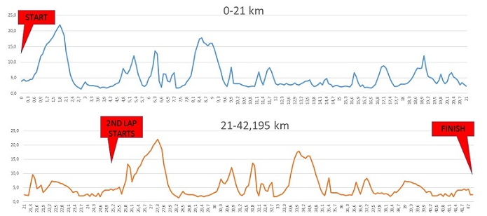 Карта высот марафона в хельсинки