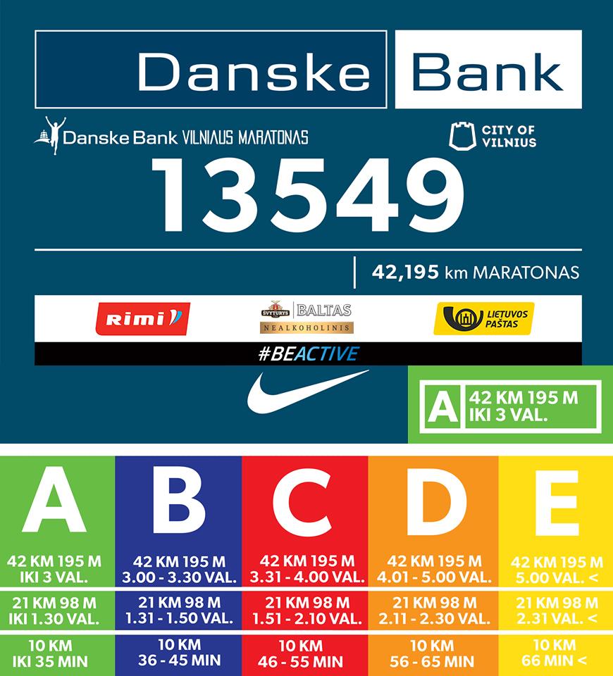 Стартовые блоки в зависимости от времени финиша на вильнюсском марафоне 2017