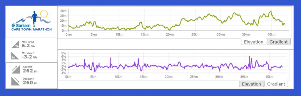 Профиль высот марафона в Кейптауне