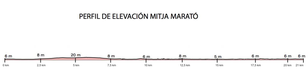 Профиль высот трассы Барселонского полумарафона (eDreams Mitja Marató de Barcelona) 2019