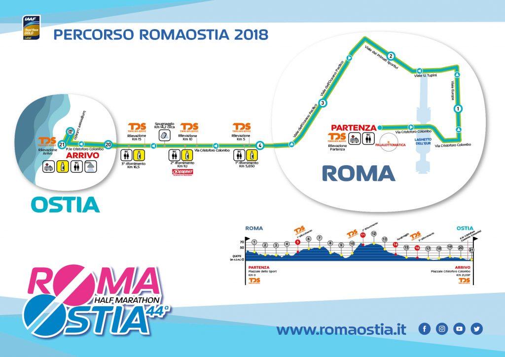 Маршрут и профиль высот полумарафона Roma-Ostia в марте 2018 г