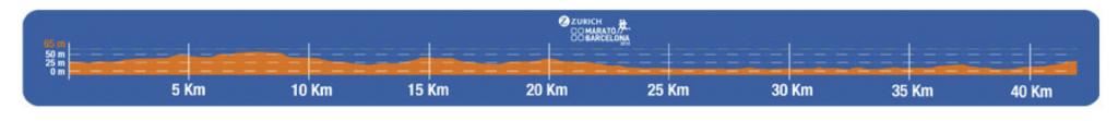 Профиль высот маршрута марафона в Барселоне 2018