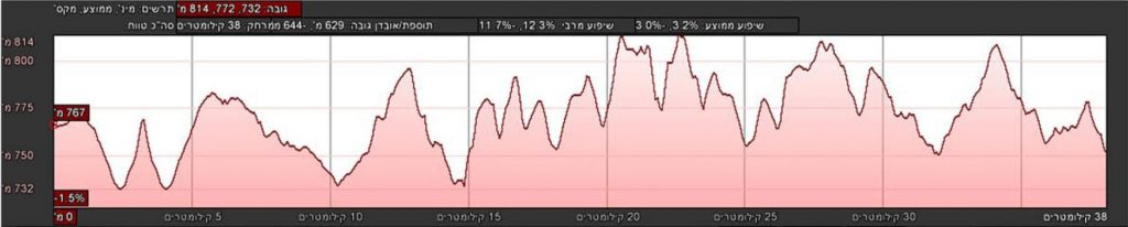 Профиль высот трассы марафона в Иерусалиме 2018