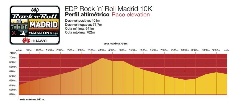 Профиль высот забега на 10 км дистанцию в рамках Rock'n'Roll Madrid Marathon 2018