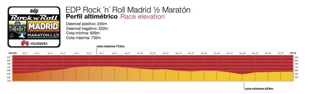 Профиль высот забега на полумарафонскую дистанцию в рамках Rock'n'Roll Madrid Marathon 2018