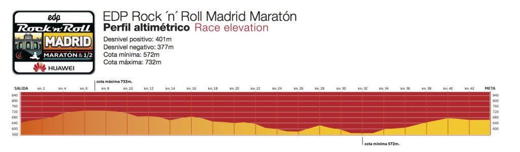 Профиль высот забега на марафонскую дистанцию в рамках Rock'n'Roll Madrid Marathon 2018
