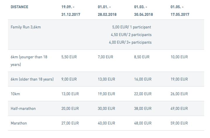 Таблица стоимости регистрации на различные забеги в рамках Lattelecom Riga Marathon 2018 с официального сайта