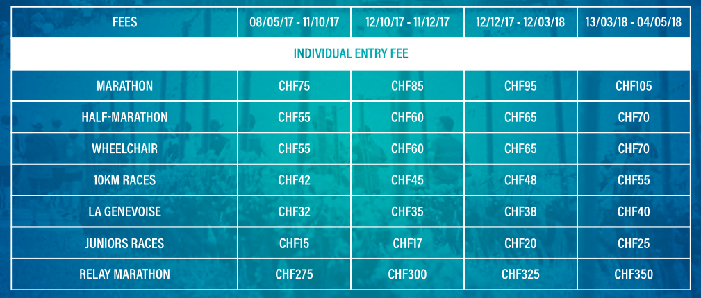 Стоимость и сроки регистрации на все забеги в рамках марафона в Женеве 2018