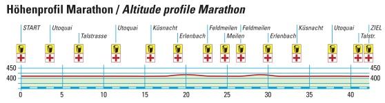 Профиль высот марафона в Цюрихе 2018