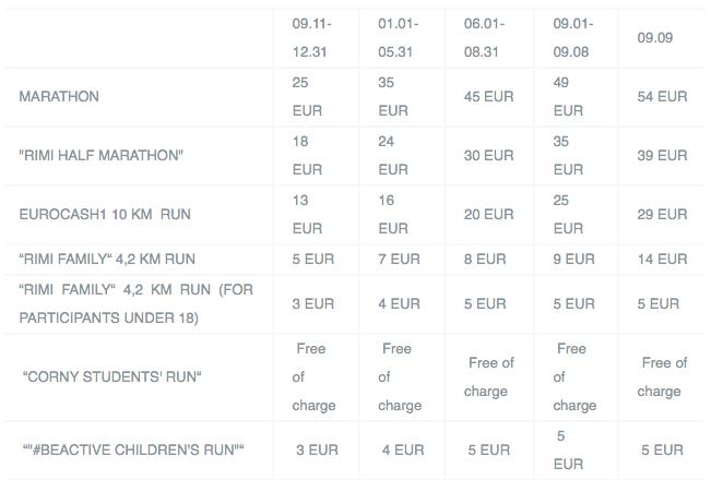 Скриншот стоимости регистрации на все забеги Вильнюсского марафона 2018