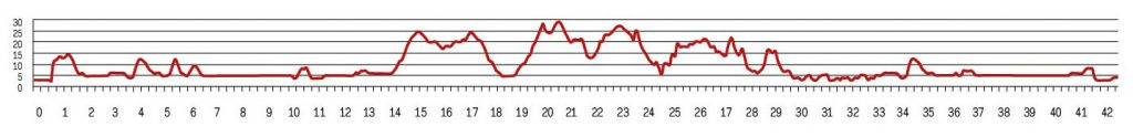 Профиль высот марафона в Рейкьявике 2018