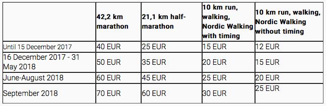 Скриншот таблицы регистрационных взносов на все забеги Таллинского марафона 2018