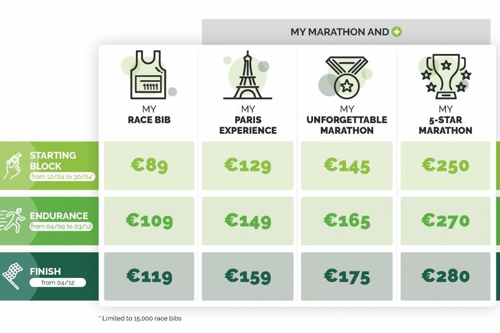 Варианты и стоимость регистрации на Парижский марафон 2019