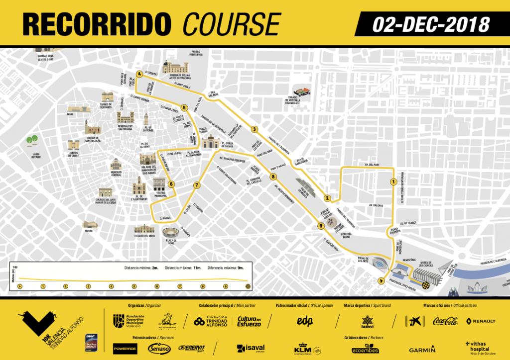 Трасса забега на 10 км в рамках Valencia Trinidad Alfonso EDP Marathon 2018 и профиль высот