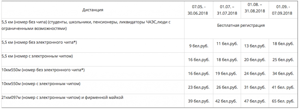 Таблица стоимости регистрации на забеги Минского полумарафона 2018