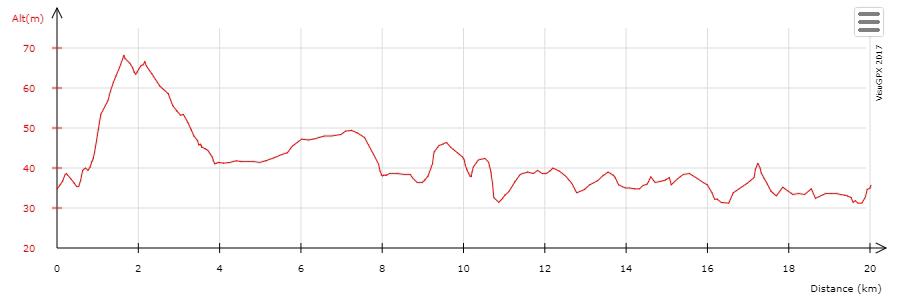 Профиль высот трассы Парижского забега на 20 км (20 Kilomètres de Paris)