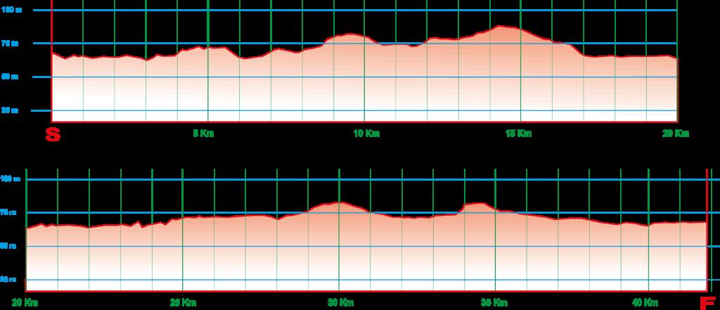 Профиль высот Веронского марафона (Agsm Verona Marathon) и полумарафона (Cangrande Half Marathon)