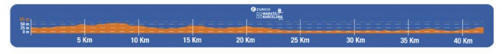 Профиль высот трассы Барселонского марафона (Zurich Marató de Barcelona) 2019