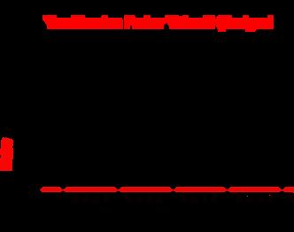Профиль высот полумарафона в Стамбуле (Vodafone Istanbul Half Marathon) 2018