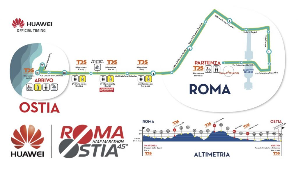 Трасса и профиль высот полумарафона Рим --- Остия (Roma Ostia Half Marathon) 2019