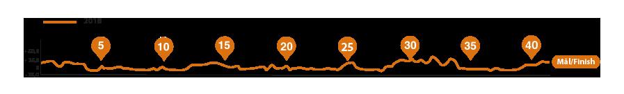 Профиль высот Стокгольмского марафона (ASICS Stockholm Marathon) 2019