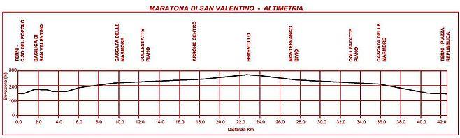 Профиль высот Тернийского марафона святого Валентина (Maratona di San Valentino) 2019