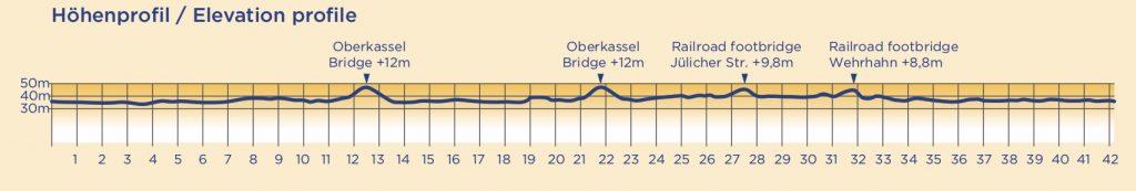 Профиль высот трассы Дюссельдорфского марафона (METRO Marathon Düsseldorf) 2019