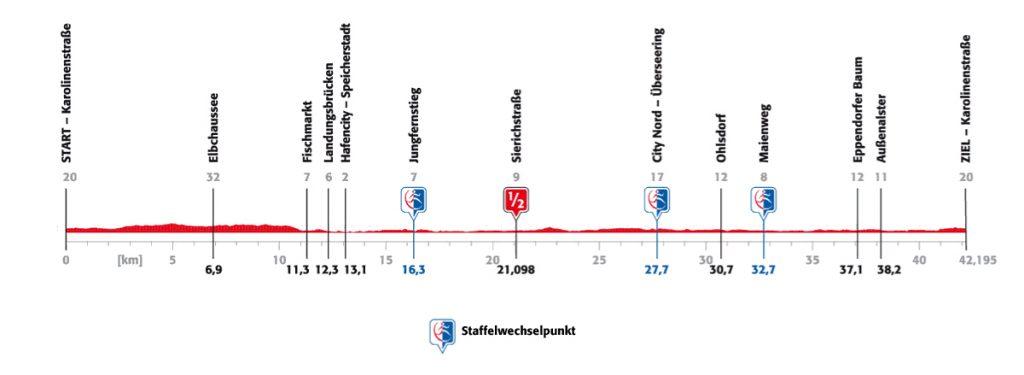 Профиль высот трассы Гамбургского марафона (Haspa Marathon Hamburg) 2021