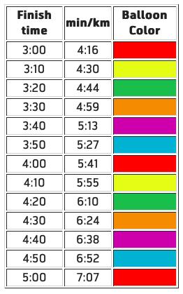 Цвета воздушных шаров пейсмейкеров и прогнозные времена финиша для марафона, средний темп