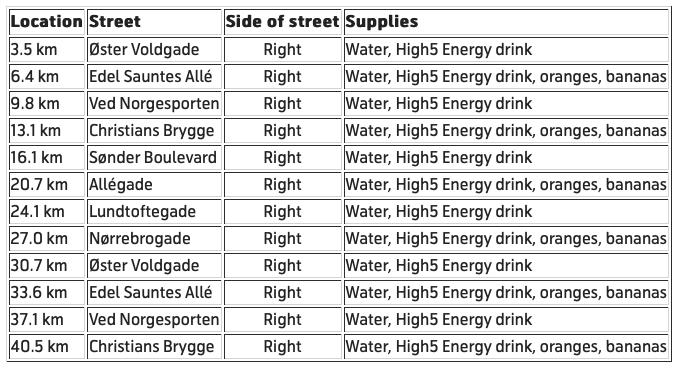 Таблица расположения пунктов освежения и питания во время Копенгагенского марафона (Copenhagen Marathon) 2021 на улицах Копенгагена