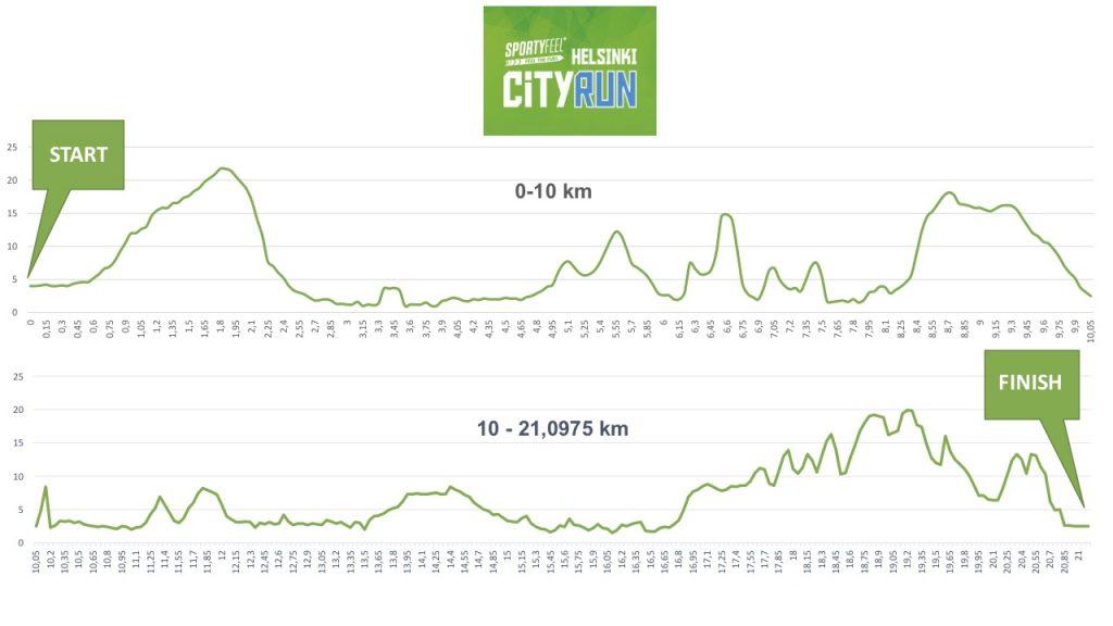 Профиль высот трассы полумарафона (Helsinki City Run puolimarathon) 2018