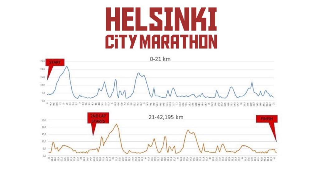 Профиль высот трассы Хельсинского марафона (Sportyfeel Helsinki City Marathon) 2018
