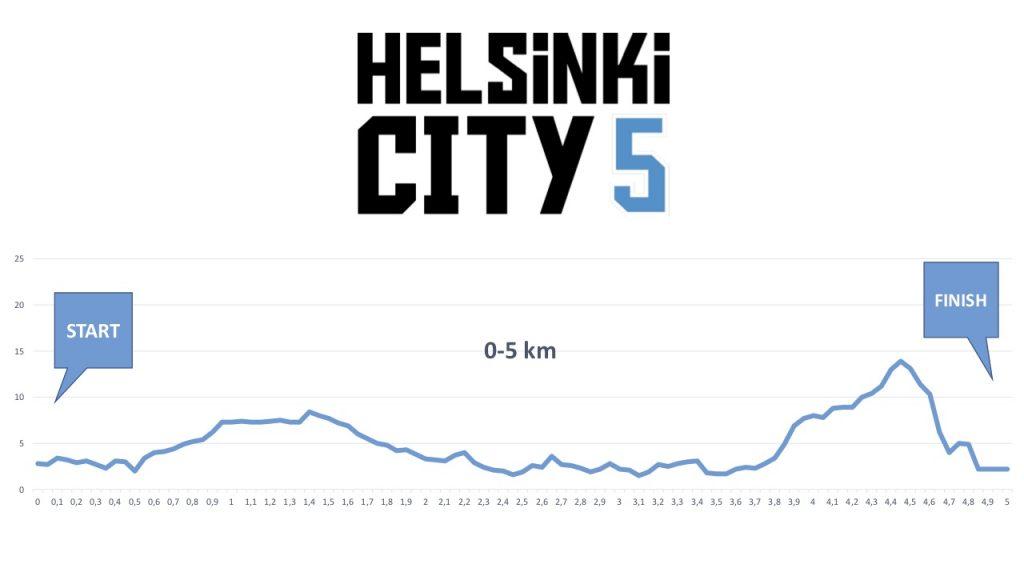 Профиль высот трассы забега на 5 км в рамках Хельсинского марафона (Sportyfeel Helsinki City Marathon) 2018