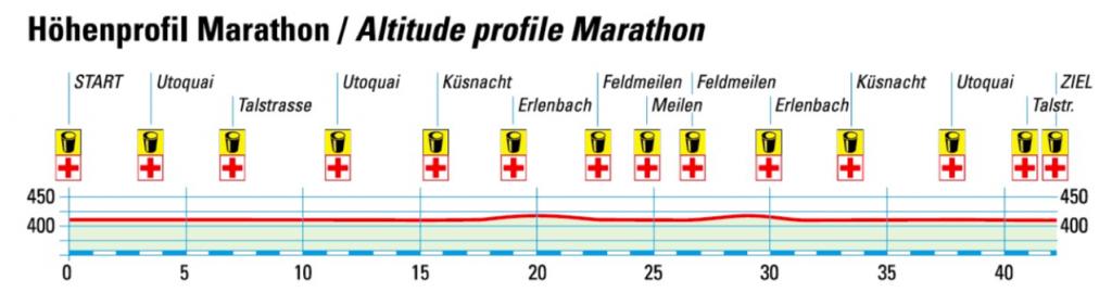 Профиль высот трассы Цюрихского марафона (Zürich Marathon) 2019