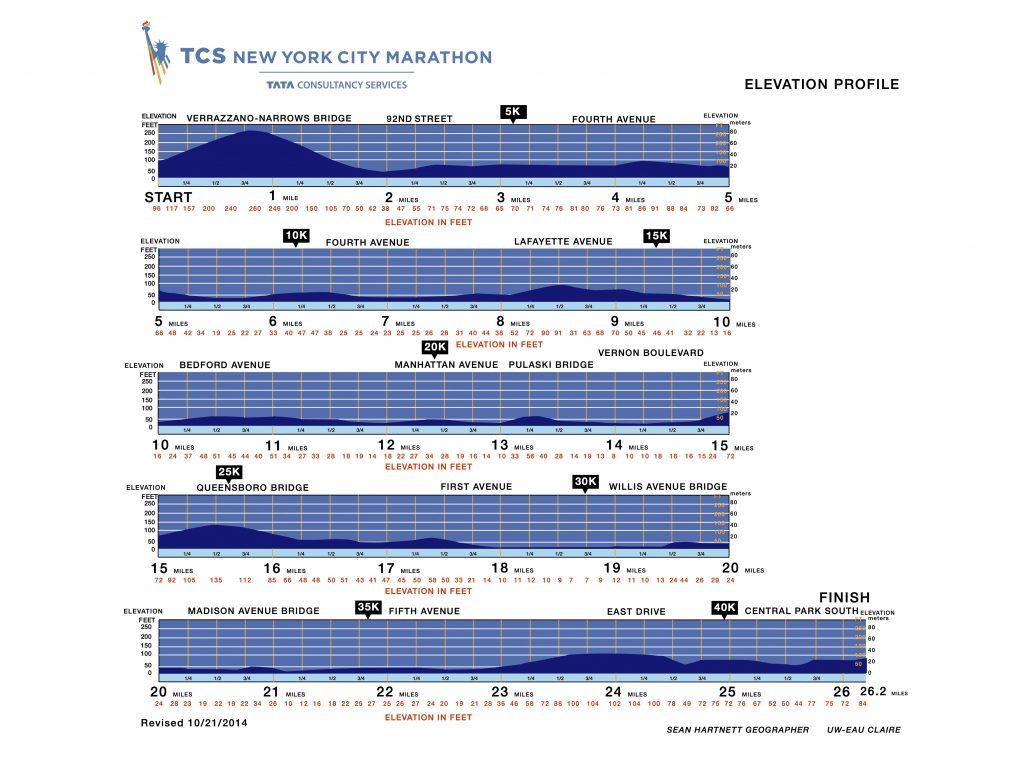 Профиль высот трассы Нью-Йоркского марафона (TCS New York City Marathon) 2019
