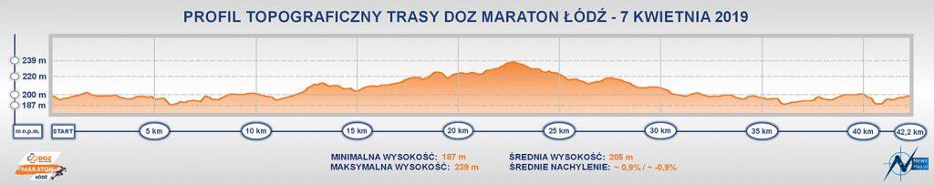 Профиль высот трассы Лодзинского марафона (DOZ Maraton Łódź) 2019