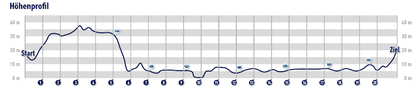 Altitude profile of the Hamburg Half Marathon (hella hamburg halbmarathon) 2021 course