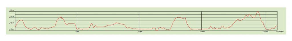Профиль высот трассы Стокгольмского полумарафона (Ramboll Stockholm Halvmarathon) 2019