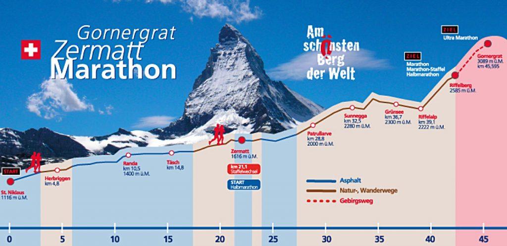 Трасса Церматтского марафона (Gornergrat Zermatt Marathon) 2019 с профилем высот