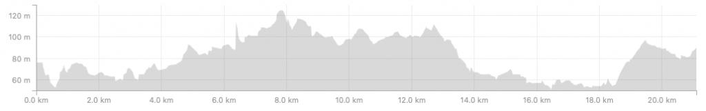 Профиль высот трассы Брюссельского полумарафона (Brussels Airport Half Marathon) 2018