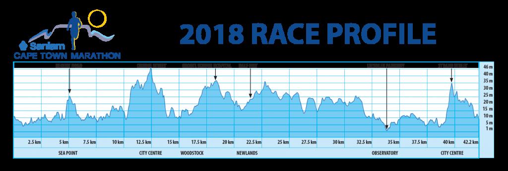 Профиль высот трассы Кейптаунского марафона (Sanlam Cape Town Marathon) 2018