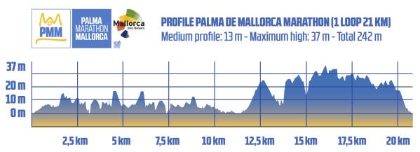 Профиль высот одного круга трассы Пальмского марафона (Zafiro Palma Marathon) и полумарафона 2019