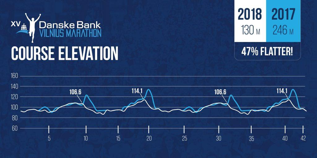 Профиль высот трассы Вильнюсского марафона и полумарафона (Danske Bank Vilniaus Maratonas) 2018