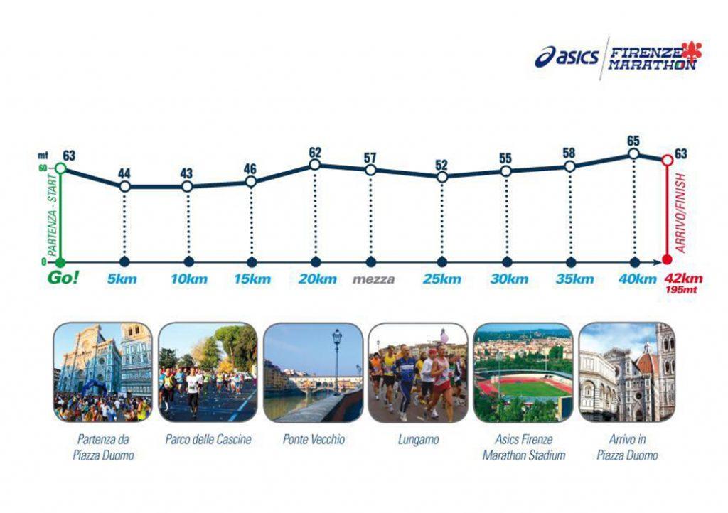 Профиль высот трассы Флорентийского марафона (Asics Firenze Marathon) 2020