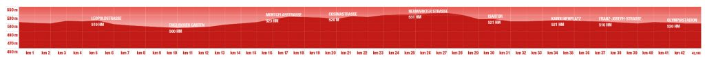 Профиль высот трассы Мюнхенского марафона (Generali München Marathon) 2019