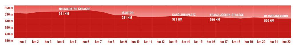 Профиль высот трассы Мюнхенского полумарафона (Generali München Halbmarathon) 2019