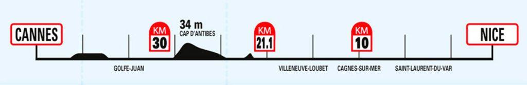 Профиль высот трассы Марафона Французской Ривьеры (Marathon des Alpes-Maritimes Nice-Cannes) 2019