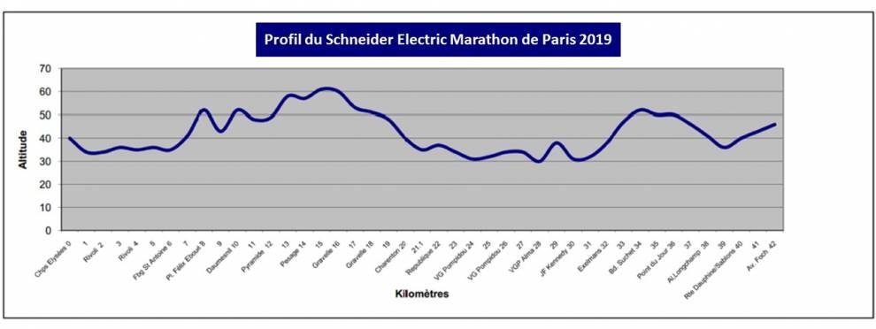 Профиль высот трассы Парижского марафона (Shneider Electric Marathon de Paris) 2019