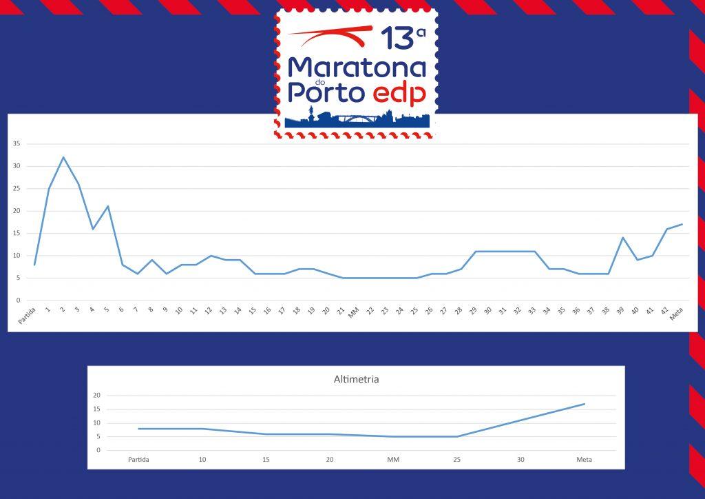 Профиль высот трассы Марафона в Порту (Maratona do Porto EDP) 2019